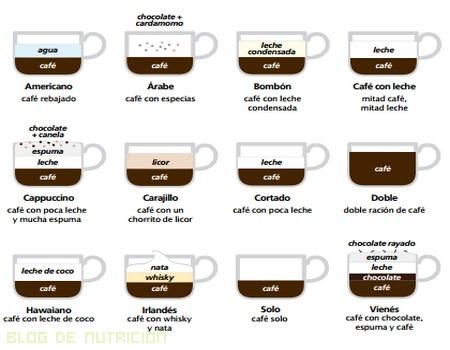 Beneficios del café en la salud